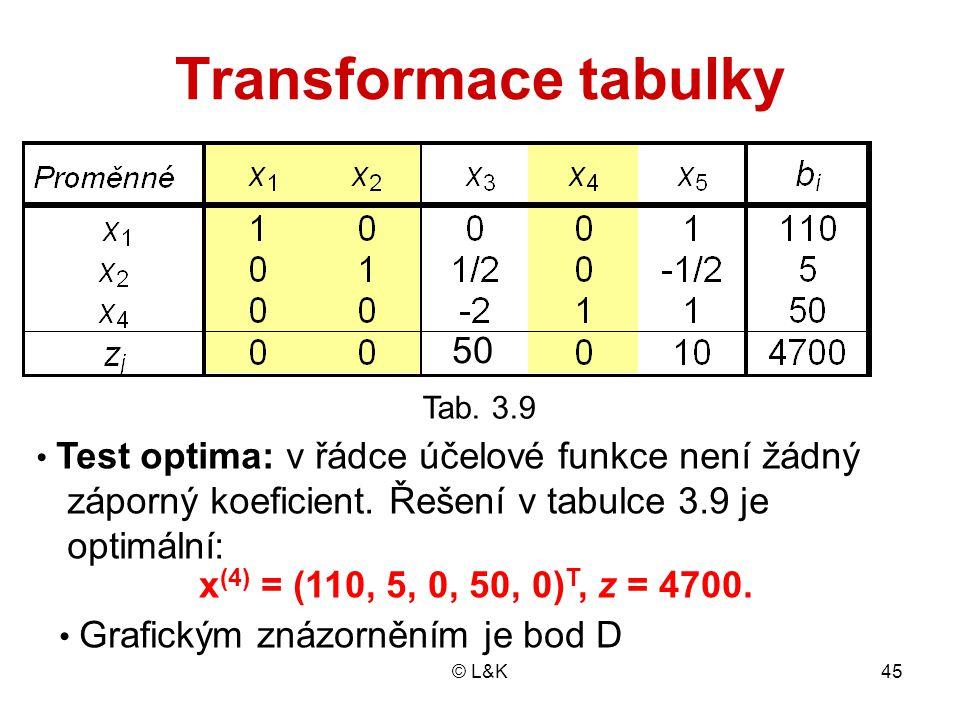 © L&K45 Transformace tabulky Tab. 2.10 Test optima: v řádce účelové funkce není žádný záporný koeficient. Řešení v tabulce 3.9 je optimální: x (4) = (