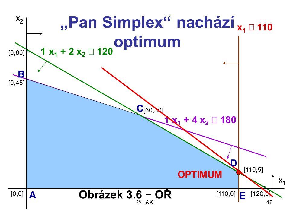 "© L&K46 x2x2 OPTIMUM 1 x 1 + 2 x 2  120 x 1  110 1 x 1 + 4 x 2  180 [110,5] [110,0][120,0] [60,30] [0,0] [0,45] [0,60] x1x1 ""Pan Simplex"" nachází"