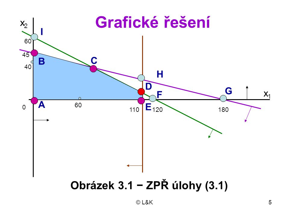 © L&K6 Úloha má devět ZŘ, desáté je v nekoneč- nu (třetí omezení je rovnoběžné s osou x 2 ) Z nich pět je nezáporných Optimálním řešením je to ZPŘ, které má nejvyšší hodnotu účelové funkce: A: x (1) = (0, 0, 120, 180, 110) T, z = 0 B: x (2) = (0, 45, 30, 0, 110) T, z = 2700 C: x (3) = (60, 30, 0, 0, 50) T, z = 4200 D: x (4) = (110, 5, 0, 50, 0) T, z = 4700 E: x (5) = (110, 0, 10, 70, 0) T, z = 4400.