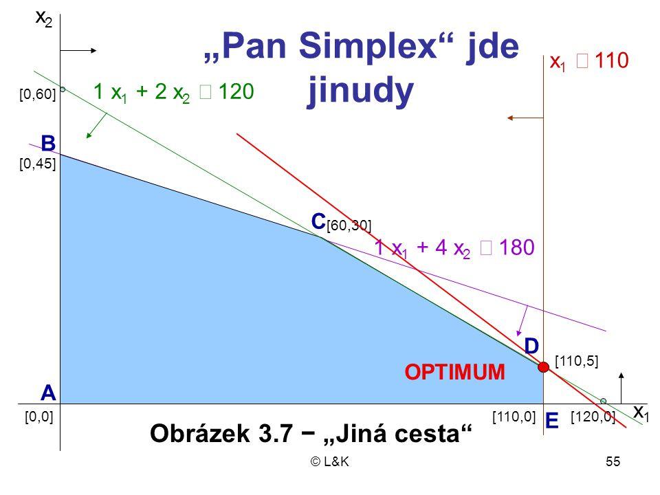 """© L&K55 x2x2 OPTIMUM 1 x 1 + 2 x 2  120 x 1  110 1 x 1 + 4 x 2  180 [110,5] [110,0][120,0] [60,30] [0,0] [0,45] [0,60] x1x1 """"Pan Simplex jde jinudy A C B D E Obrázek 3.7 − """"Jiná cesta"""