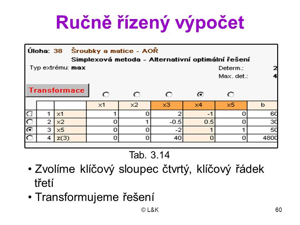 © L&K60 Ručně řízený výpočet Tab. 3.14 Zvolíme klíčový sloupec čtvrtý, klíčový řádek třetí Transformujeme řešení