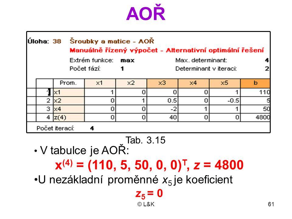 © L&K61 AOŘ Tab. 3.15 V  tabulce je AOŘ: x (4) = (110, 5, 50, 0, 0) T, z = 4800 U nezákladní proměnné x 5 je koeficient z 5 = 0