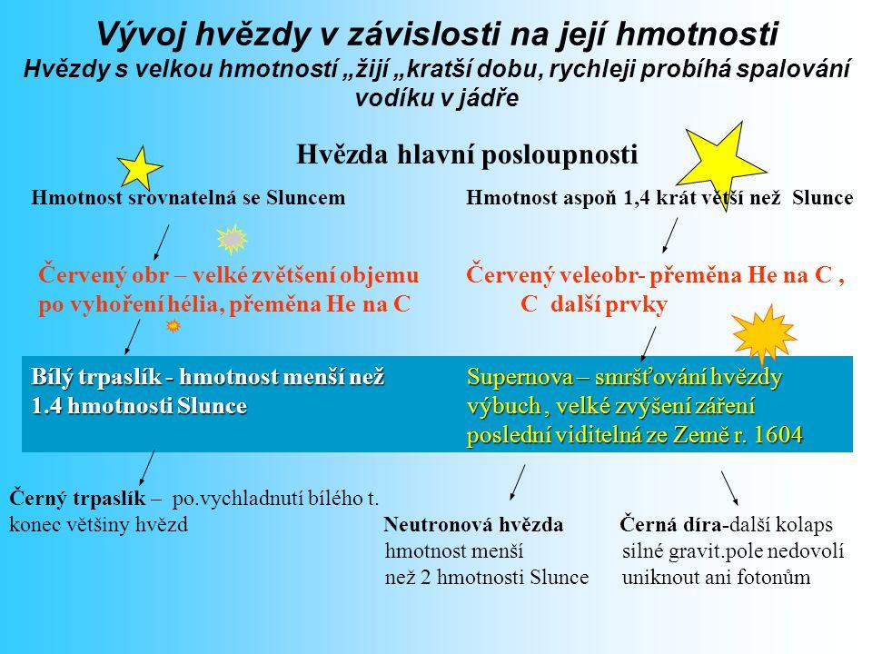 Hvězdy hlavní posloupnosti Spalují v jádře vodík na helium (pp řetězec nebo CNO cyklus). Vysoce stabilní konfigurace, ve které setrvávají řádově deset