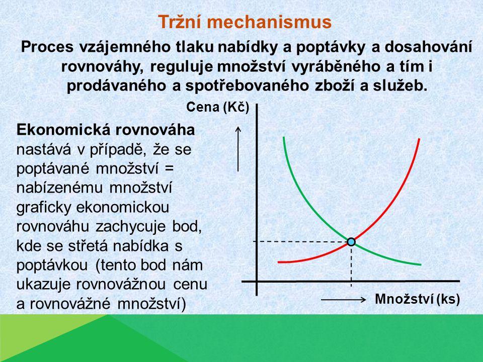 Tržní mechanismus Proces vzájemného tlaku nabídky a poptávky a dosahování rovnováhy, reguluje množství vyráběného a tím i prodávaného a spotřebovaného