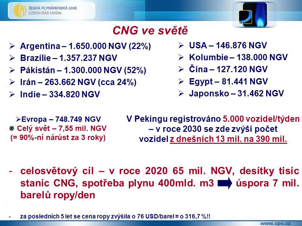 -celosvětový cíl – v roce 2020 65 mil. NGV, desítky tisíc stanic CNG, spotřeba plynu 400mld.