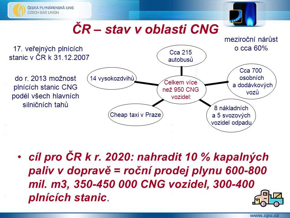 ČR – stav v oblasti CNG cíl pro ČR k r.