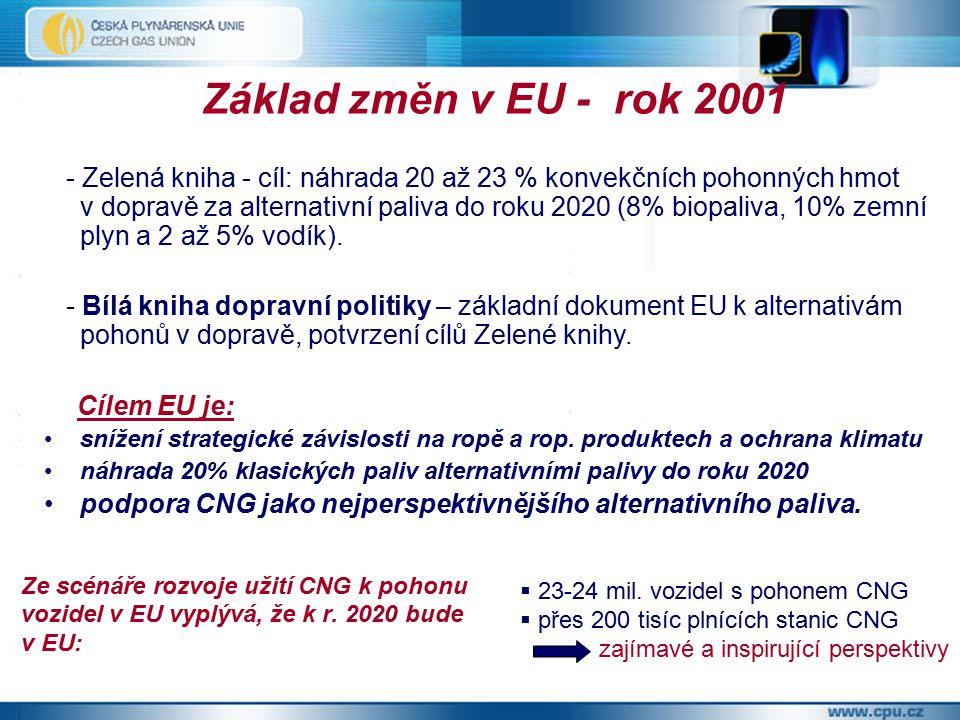 Základ změn v EU - rok 2001 - Zelená kniha - cíl: náhrada 20 až 23 % konvekčních pohonných hmot v dopravě za alternativní paliva do roku 2020 (8% biopaliva, 10% zemní plyn a 2 až 5% vodík).