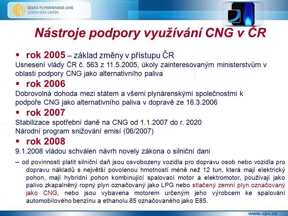 Nástroje podpory využívání CNG v ČR  rok 2005 – základ změny v přístupu ČR Usnesení vlády ČR č.