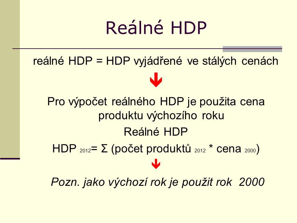 Reálné HDP reálné HDP = HDP vyjádřené ve stálých cenách  Pro výpočet reálného HDP je použita cena produktu výchozího roku Reálné HDP HDP 2012 = Σ (počet produktů 2012 * cena 2000 )  Pozn.