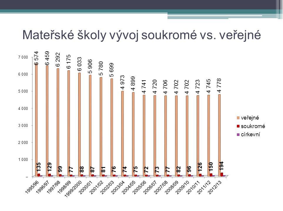50 000 žádostí odmítnuto na školní rok 2012/2013 Mateřských soukromých škol bylo v roce 2012 celkem 194 z celkovým počtem žáků 6967 tj.