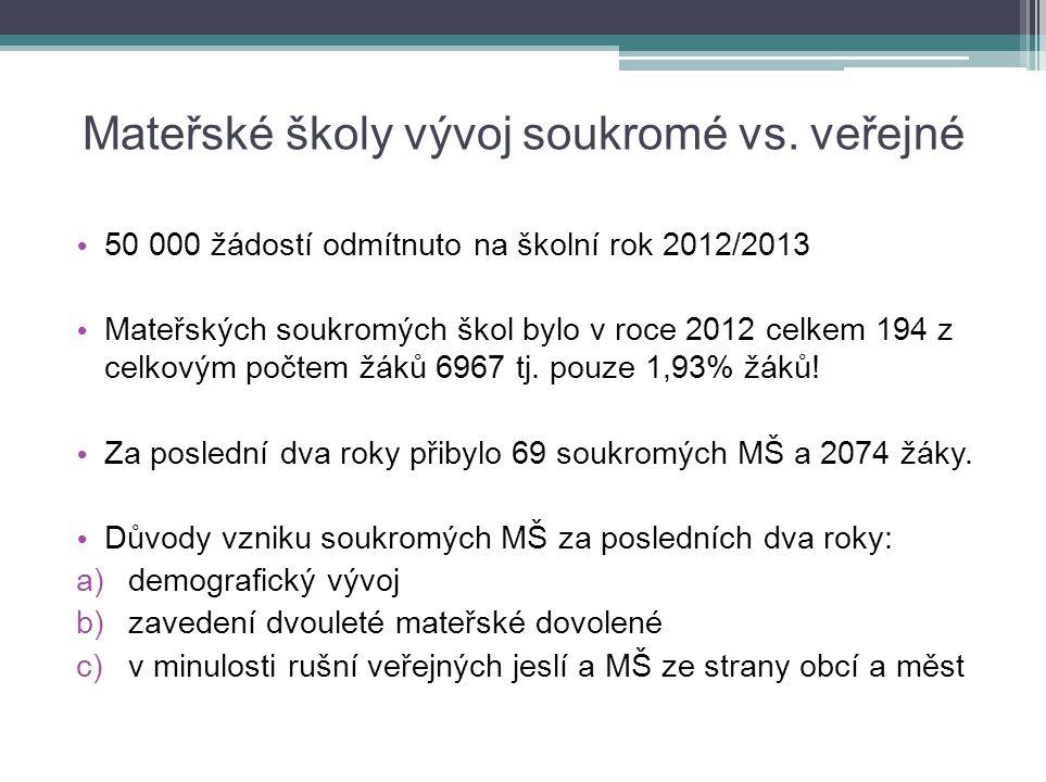 Legislativní normy upravující podmínky činnosti soukromých škol Stanovení principu financování školství v ČR je garantováno Ústavou ČR v čl.