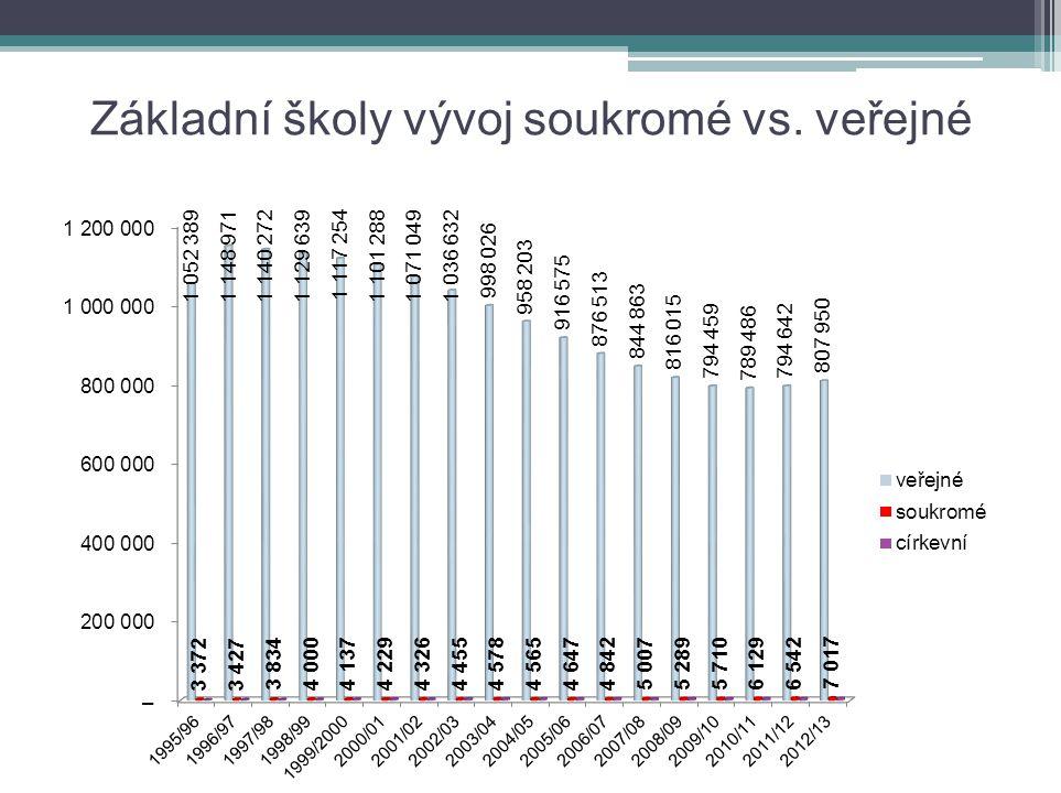 Soukromé základní školy v ČR Z celkového počtu ZŠ 4095 je pouze 91 ZŠ soukromých.