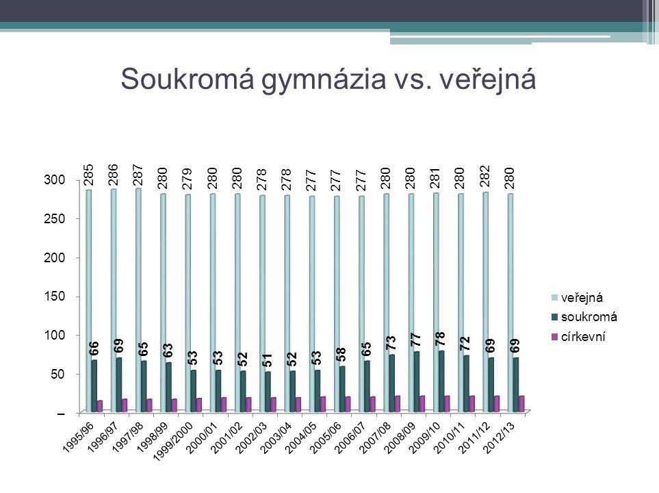 Soukromá gymnázia V roce 2012/2013 je celkem 369 gymnázií, z toho pouze 69 gymnázií je soukromých.