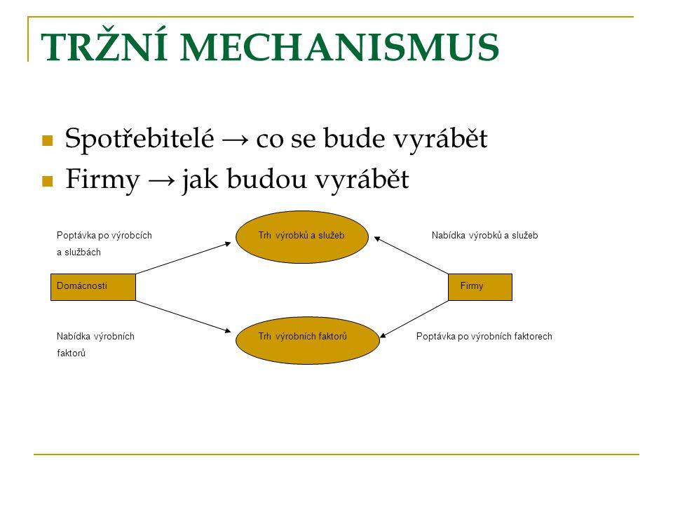 TRŽNÍ MECHANISMUS Spotřebitelé → co se bude vyrábět Firmy → jak budou vyrábět Poptávka po výrobcíchTrh výrobků a služeb Nabídka výrobků a služeb a slu