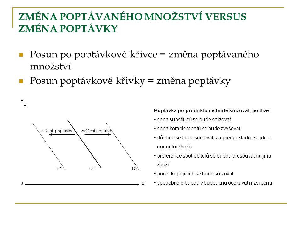 P snížení poptávky zvýšení poptávky D1 D0 D2 0Q ZMĚNA POPTÁVANÉHO MNOŽSTVÍ VERSUS ZMĚNA POPTÁVKY Posun po poptávkové křivce = změna poptávaného množst