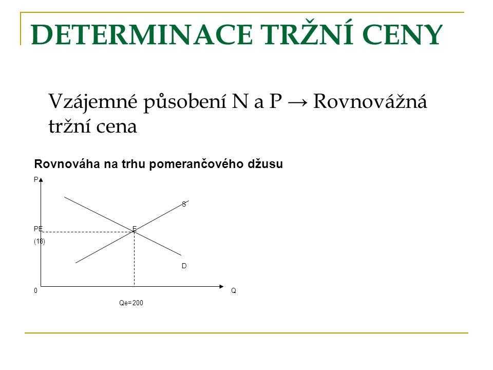 Rovnováha na trhu pomerančového džusu P S PEE (18) D 0Q Qe=200 DETERMINACE TRŽNÍ CENY Vzájemné působení N a P → Rovnovážná tržní cena