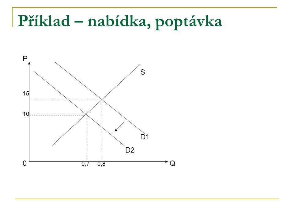 P S 15 10 D1 D2 0 0,7 0,8 Q Příklad – nabídka, poptávka