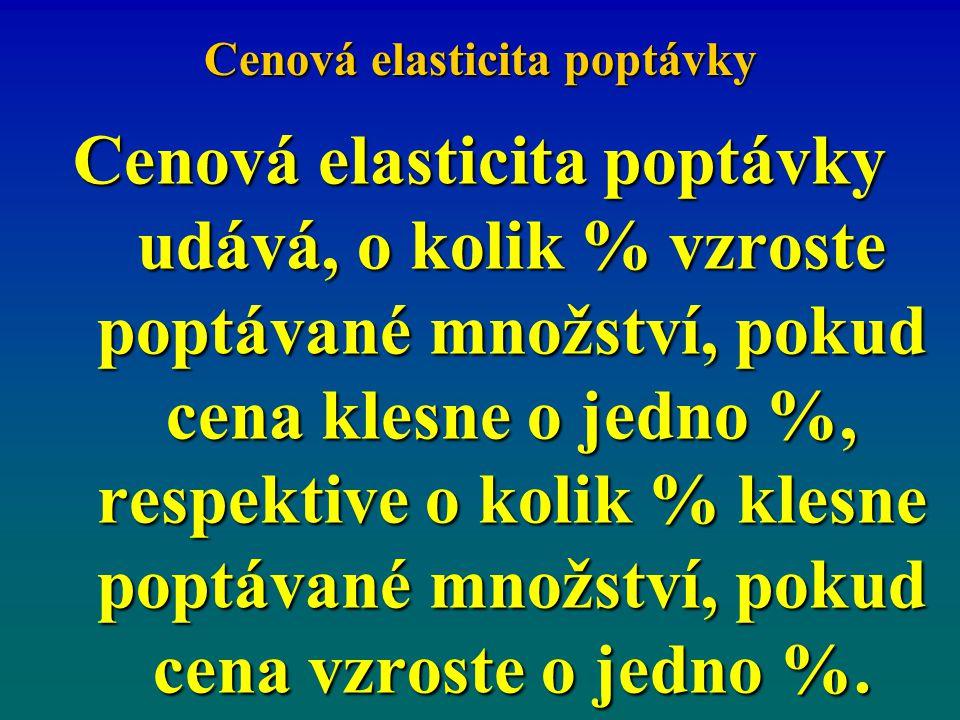 Cenová elasticita poptávky Cenová elasticita poptávky udává, o kolik % vzroste poptávané množství, pokud cena klesne o jedno %, respektive o kolik % k