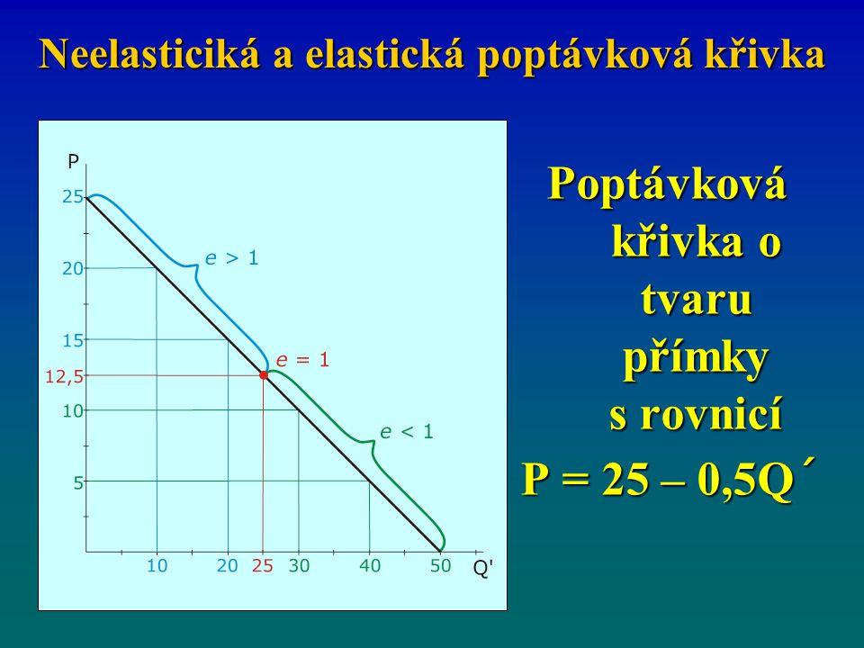 Neelasticiká a elastická poptávková křivka Poptávková křivka o tvaru přímky s rovnicí P = 25 – 0,5Q´ P = 25 – 0,5Q´