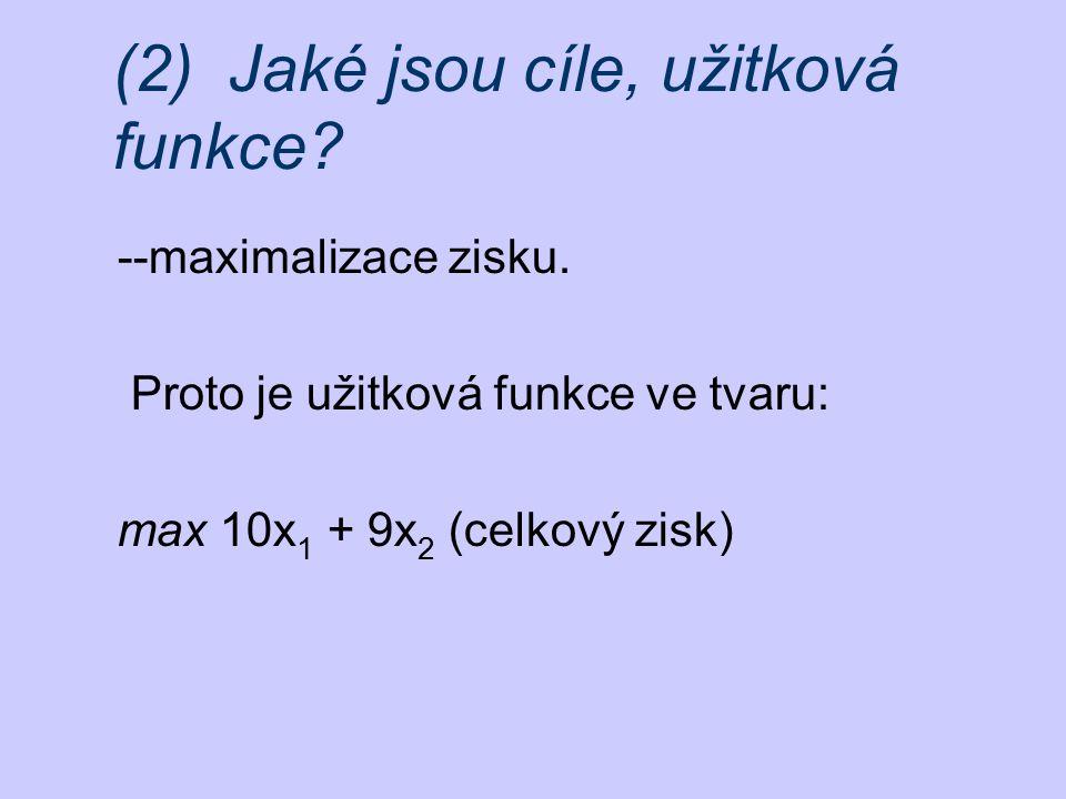 (2) Jaké jsou cíle, užitková funkce? --maximalizace zisku. Proto je užitková funkce ve tvaru: max 10x 1 + 9x 2 (celkový zisk)