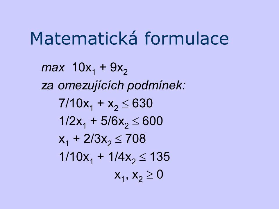 Matematická formulace max 10x 1 + 9x 2 za omezujících podmínek: 7/10x 1 + x 2  630 1/2x 1 + 5/6x 2  600 x 1 + 2/3x 2  708 1/10x 1 + 1/4x 2  135 x