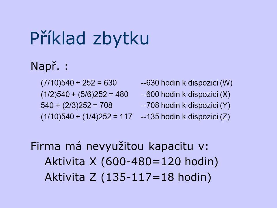 Příklad zbytku Např. : (7/10)540 + 252 = 630 ‑‑ 630 hodin k dispozici (W) (1/2)540 + (5/6)252 = 480 ‑‑ 600 hodin k dispozici (X) 540 + (2/3)252 = 708