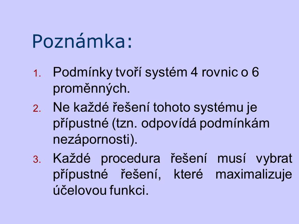 Poznámka: 1. Podmínky tvoří systém 4 rovnic o 6 proměnných. 2. Ne každé řešení tohoto systému je přípustné (tzn. odpovídá podmínkám nezápornosti). 3.