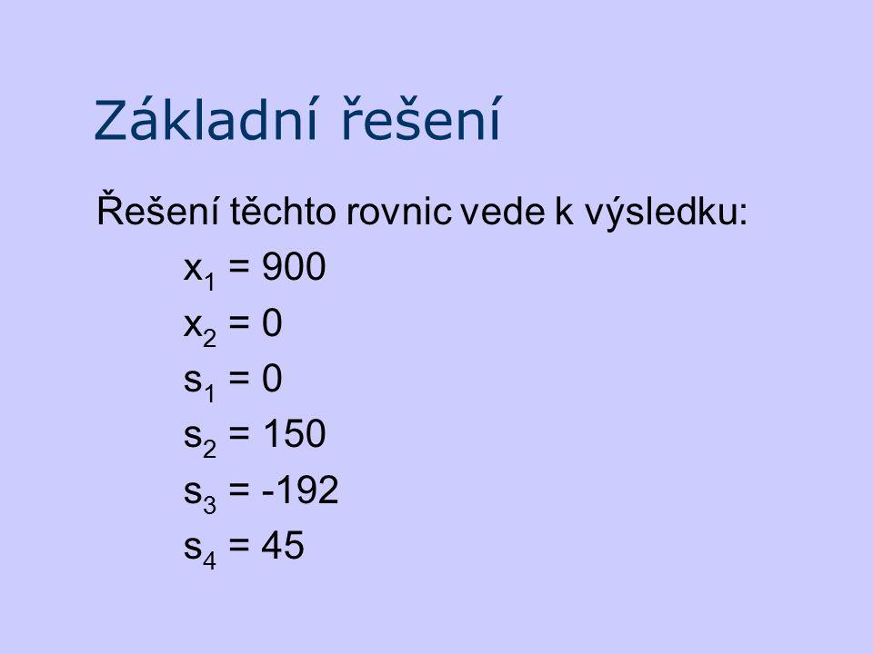 Základní řešení Řešení těchto rovnic vede k výsledku: x 1 = 900 x 2 = 0 s 1 = 0 s 2 = 150 s 3 = ‑ 192 s 4 = 45