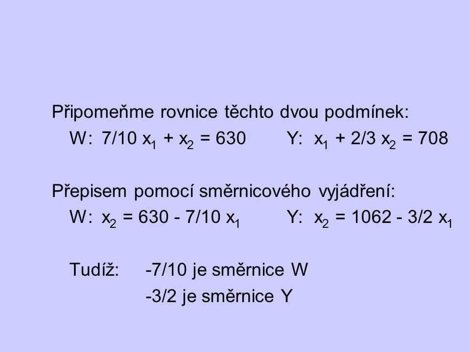 Připomeňme rovnice těchto dvou podmínek: W: 7/10 x 1 + x 2 = 630 Y: x 1 + 2/3 x 2 = 708 Přepisem pomocí směrnicového vyjádření: W: x 2 = 630 - 7/10 x