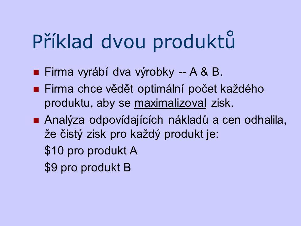 Příklad dvou produktů Firma vyrábí dva výrobky -- A & B. Firma chce vědět optimální počet každého produktu, aby se maximalizoval zisk. Analýza odpovíd