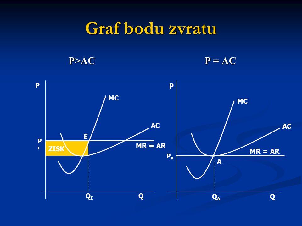 Graf bodu zvratu P>AC P = AC ZISK P Q PEPE QEQE E MC AC MR = AR P Q MC AC MR = AR PAPA A QAQA