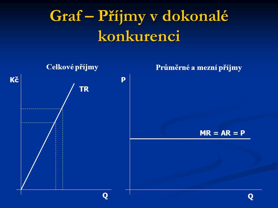 Graf – Příjmy v dokonalé konkurenci Q Q P MR = AR = P TR Kč Celkové příjmy Průměrné a mezní příjmy