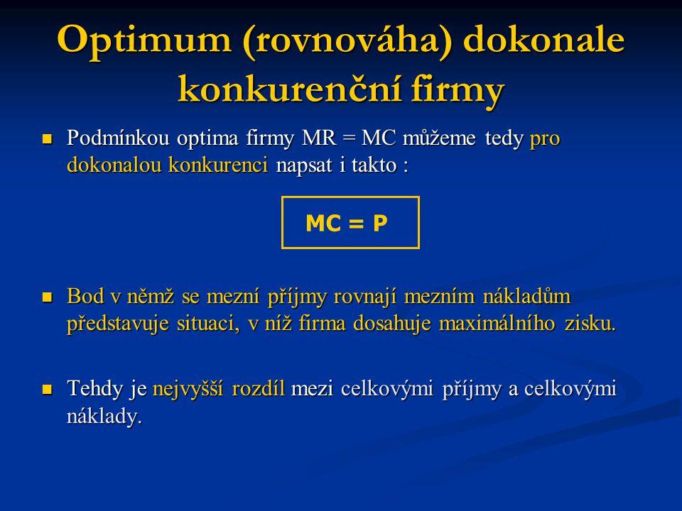 Optimum (rovnováha) dokonale konkurenční firmy Podmínkou optima firmy MR = MC můžeme tedy pro dokonalou konkurenci napsat i takto : Podmínkou optima firmy MR = MC můžeme tedy pro dokonalou konkurenci napsat i takto : Bod v němž se mezní příjmy rovnají mezním nákladům představuje situaci, v níž firma dosahuje maximálního zisku.