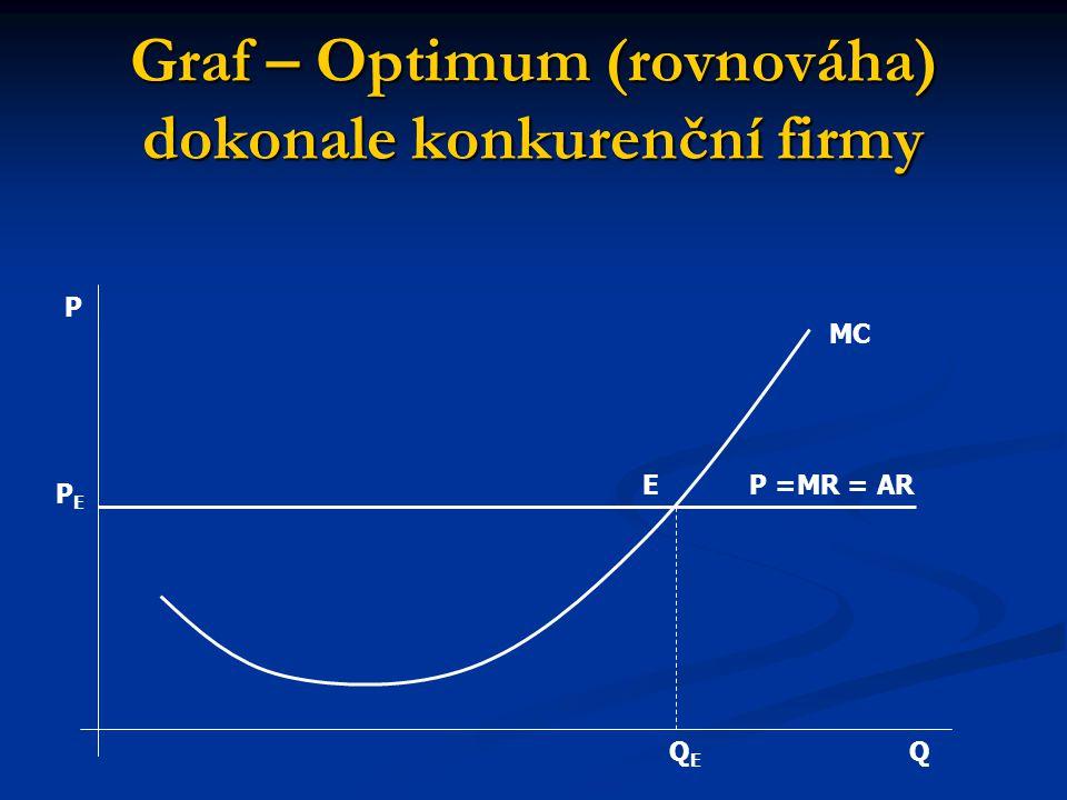 Graf – Optimum (rovnováha) dokonale konkurenční firmy Q P P =MR = ARE MC QEQE PEPE