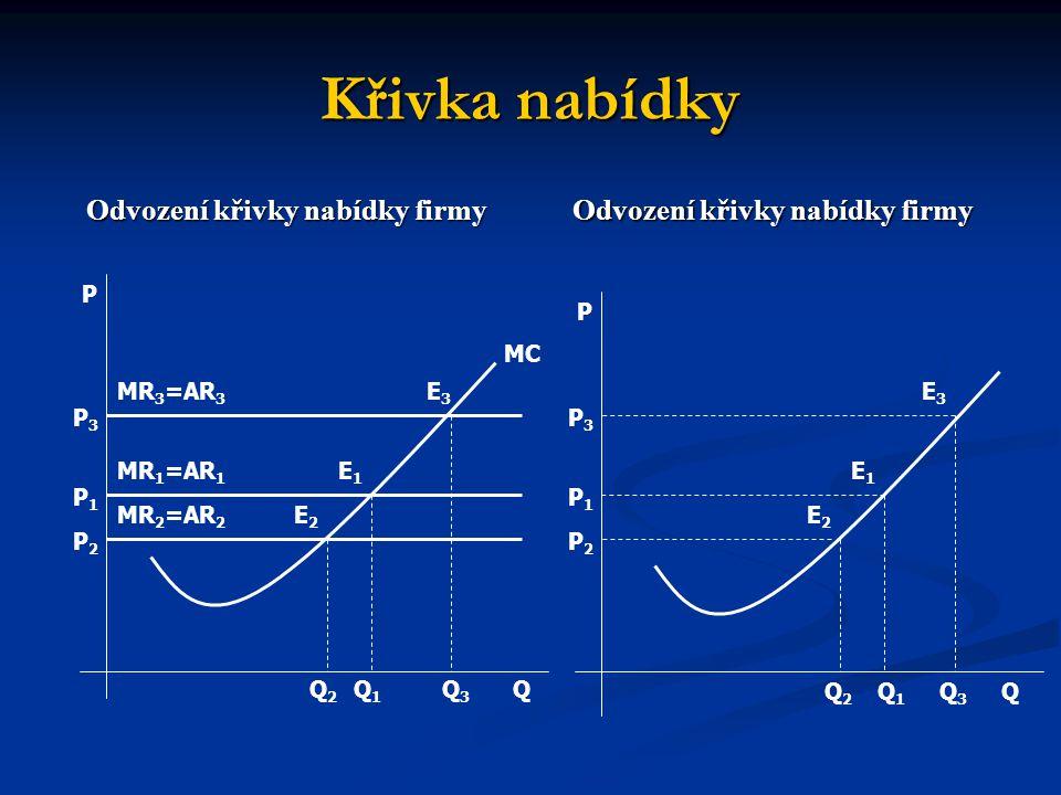 Křivka nabídky Odvození křivky nabídky firmy Q Q P P P1P1 P1P1 P2P2 P2P2 P3P3 P3P3 MC E3E3 E3E3 E2E2 E2E2 E1E1 E1E1 Q2Q2 Q2Q2 Q1Q1 Q1Q1 Q3Q3 Q3Q3 MR 3 =AR 3 MR 1 =AR 1 MR 2 =AR 2