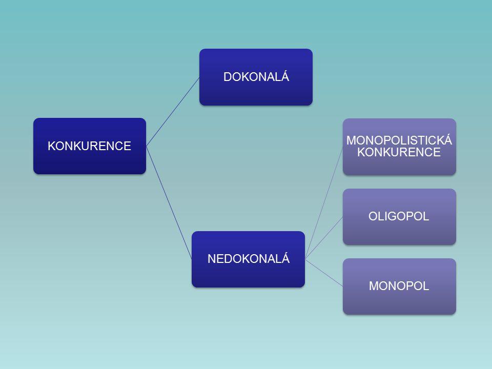 KONKURENCEDOKONALÁNEDOKONALÁ MONOPOLISTICKÁ KONKURENCE OLIGOPOLMONOPOL