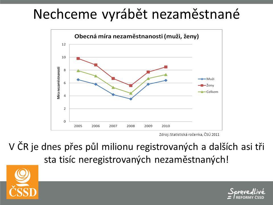 Nechceme vyrábět nezaměstnané Zdroj: Statistická ročenka, ČSÚ 2011 V ČR je dnes přes půl milionu registrovaných a dalších asi tři sta tisíc neregistrovaných nezaměstnaných!