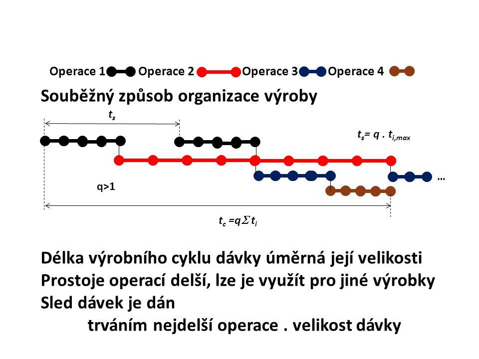 Souběžný způsob organizace výroby Operace 1 Operace 2 Operace 3 Operace 4 tsts q>1 t s = q. t i,max Délka výrobního cyklu dávky úměrná její velikosti
