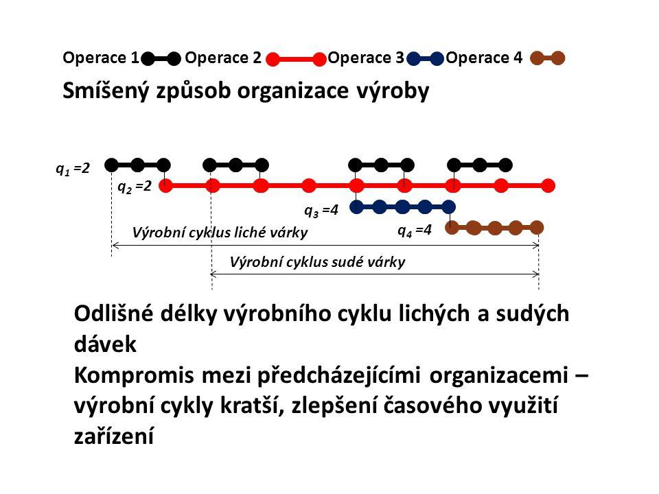 Smíšený způsob organizace výroby Operace 1 Operace 2 Operace 3 Operace 4 q 1 =2 q 2 =2 q 3 =4 q 4 =4 Výrobní cyklus liché várky Výrobní cyklus sudé vá