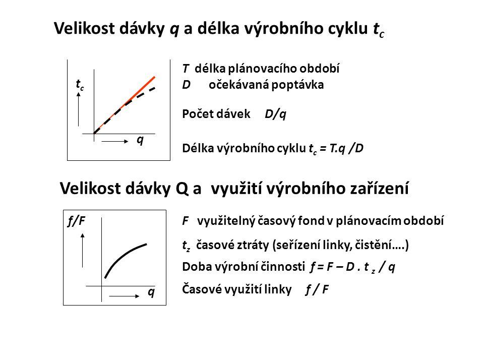 Velikost dávky q a délka výrobního cyklu t c T délka plánovacího období D očekávaná poptávka Počet dávek D/q Délka výrobního cyklu t c = T.q /D tctc q