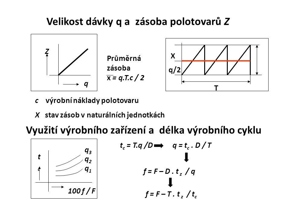 Velikost dávky q a zásoba polotovarů Z c výrobní náklady polotovaru X stav zásob v naturálních jednotkách Průměrná zásoba x = q.T.c / 2 Z q T q/2 X Vy