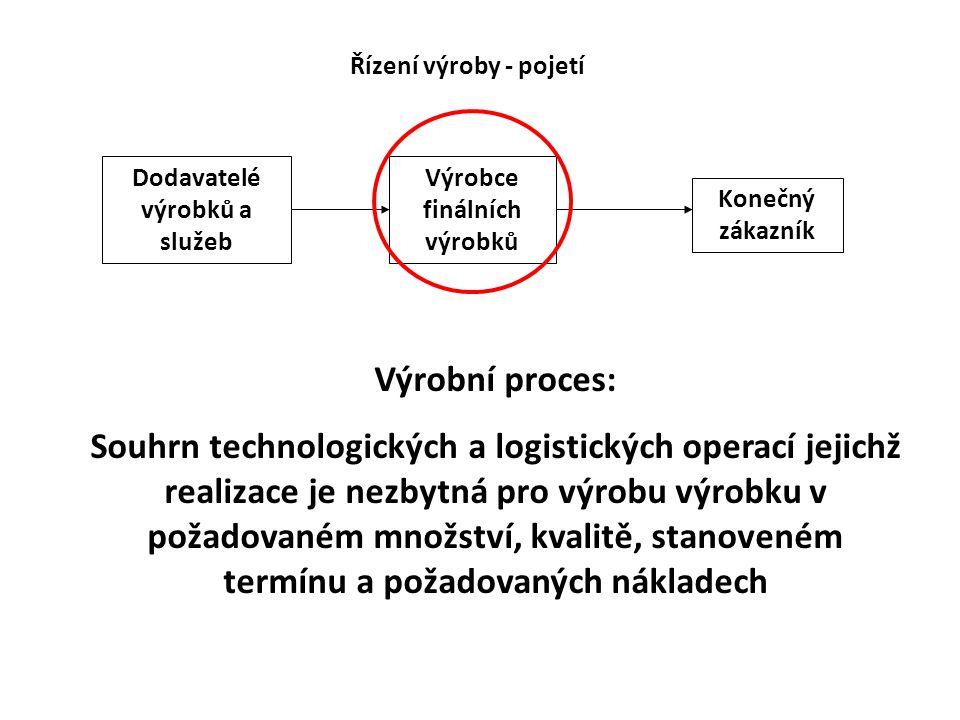 Výrobní proces: Souhrn technologických a logistických operací jejichž realizace je nezbytná pro výrobu výrobku v požadovaném množství, kvalitě, stanov