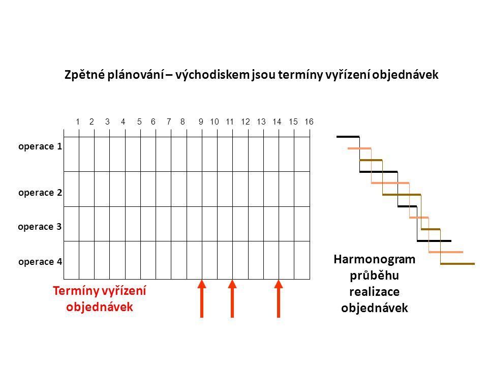 Zpětné plánování – východiskem jsou termíny vyřízení objednávek 1 2 3 4 5 6 7 8 9 10 11 12 13 14 15 16 Harmonogram průběhu realizace objednávek operac