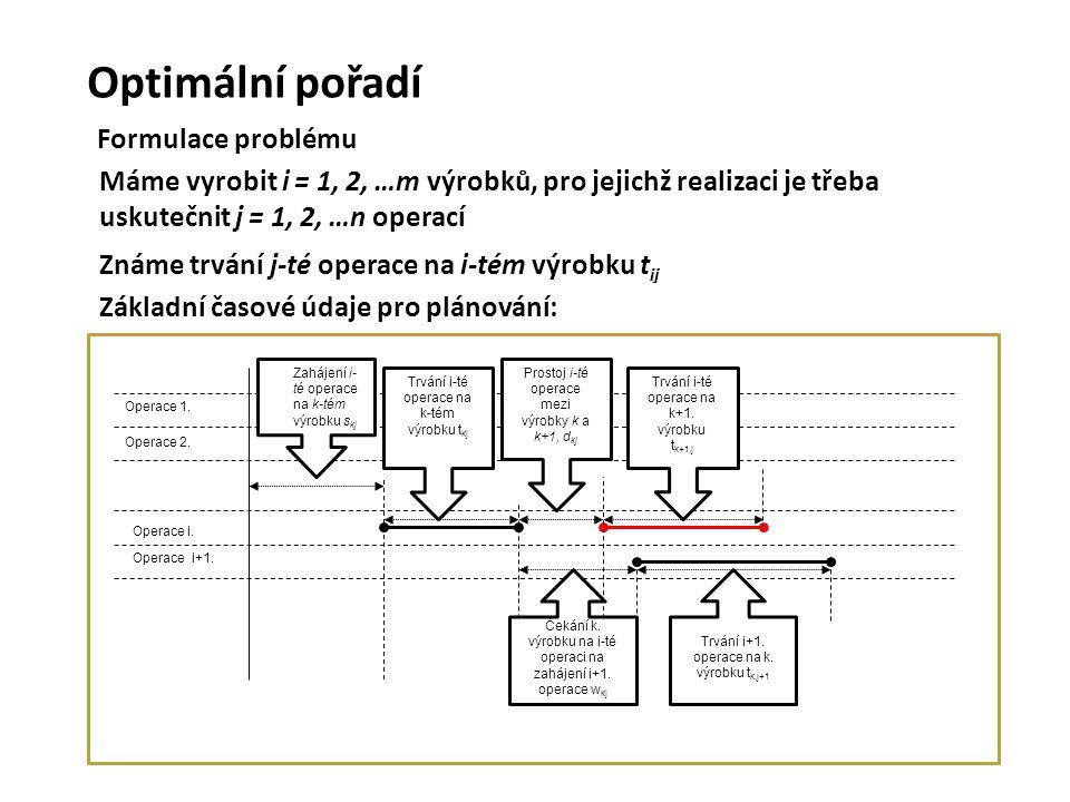 Optimální pořadí Formulace problému Máme vyrobit i = 1, 2, …m výrobků, pro jejichž realizaci je třeba uskutečnit j = 1, 2, …n operací Známe trvání j-t