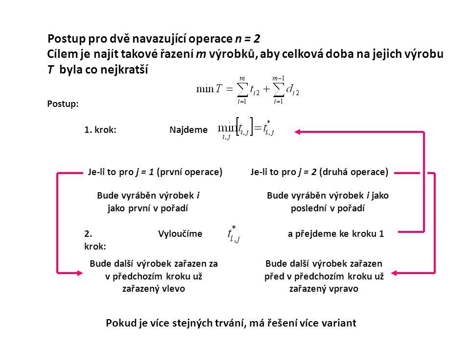 Cílem je najít takové řazení m výrobků, aby celková doba na jejich výrobu T byla co nejkratší Postup: Najdeme Je-li to pro j = 1 (první operace) Bude