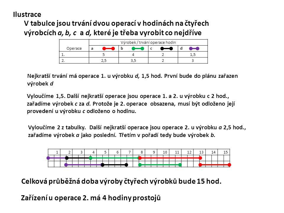 Operace Výrobek / trvání operace hodin abcd 1.5421,5 2.2,53,523 123456789101112131415 Ilustrace V tabulce jsou trvání dvou operací v hodinách na čtyře