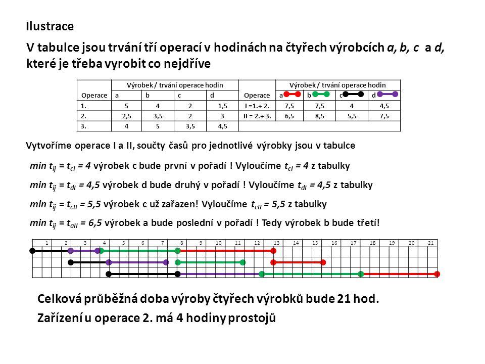 Ilustrace V tabulce jsou trvání tří operací v hodinách na čtyřech výrobcích a, b, c a d, které je třeba vyrobit co nejdříve min t ij = t cI = 4 výrobe