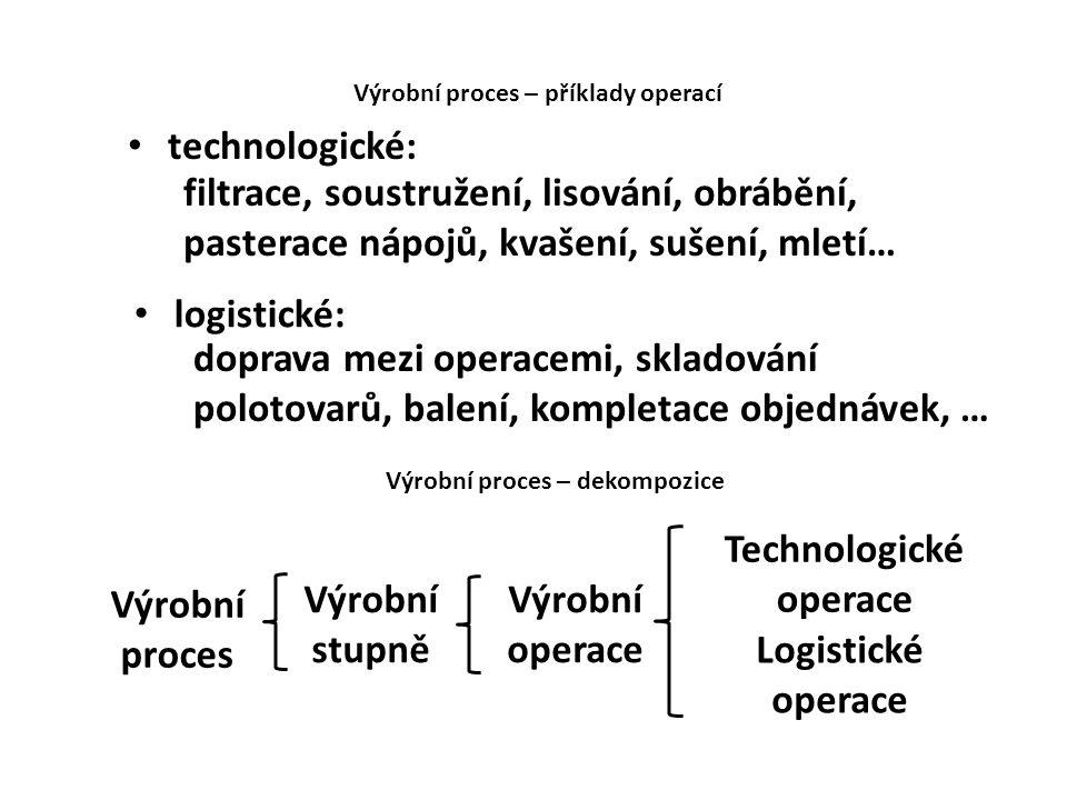 technologické: Výrobní proces – příklady operací logistické: filtrace, soustružení, lisování, obrábění, pasterace nápojů, kvašení, sušení, mletí… dopr