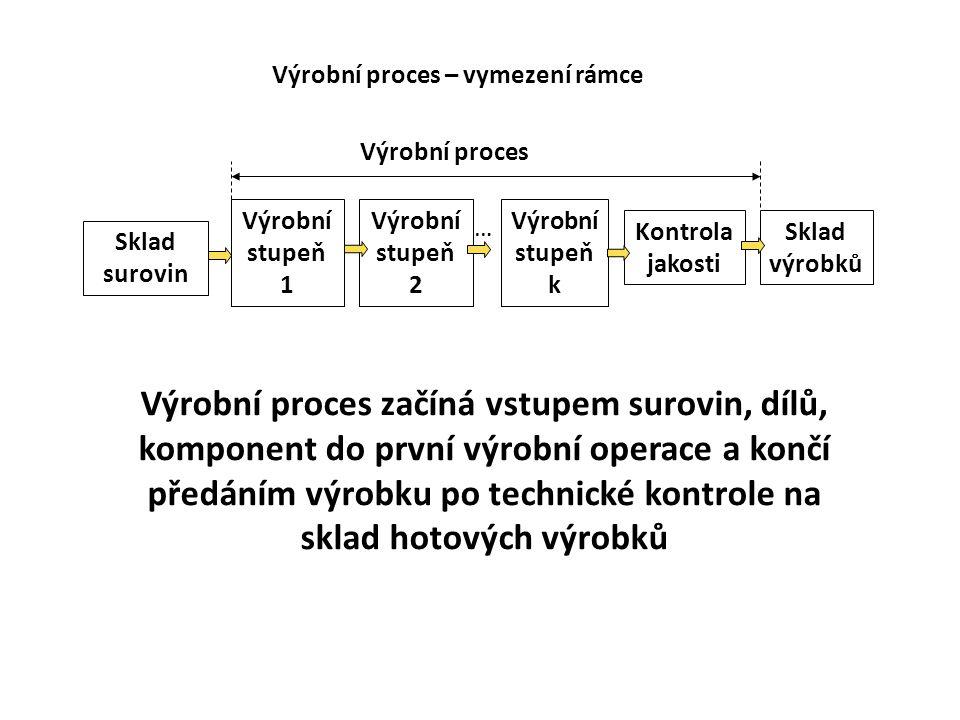 Výrobní stupeň 1 Sklad výrobků Sklad surovin Výrobní stupeň 2 Výrobní stupeň k … Kontrola jakosti Výrobní proces Výrobní proces – vymezení rámce V případech, kdy je skladování suroviny součástí technologického procesu – homogenizace suroviny začíná výroba uložením surovin na sklad Výrobní stupeň 1 Sklad výrobků Sklad surovin Výrobní stupeň 2 Výrobní stupeň k … Kontrola jakosti Výrobní proces V případech, kdy je skladování výrobků součástí technologického procesu – homogenizace výrobku, zraní, poslední operace – zahrnuje se sklade mezi výrobní stupně