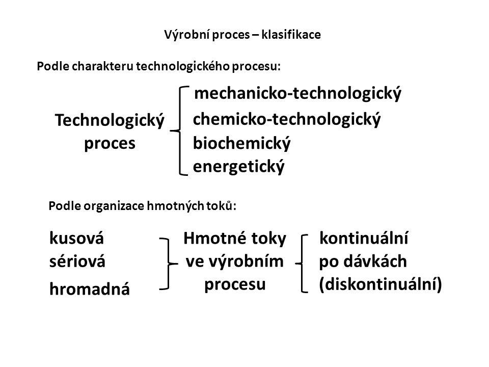 kontinuální po dávkách (diskontinuální) Hmotné toky ve výrobním procesu kusová sériová hromadná Výrobní proces – klasifikace Podle organizace hmotných